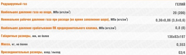 teh_harakteristiki_reduktor_gelievyj_bgo_50_4_vsh